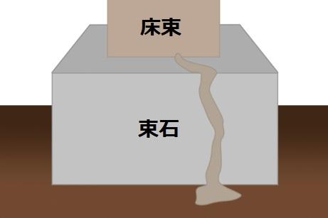 床束と束石